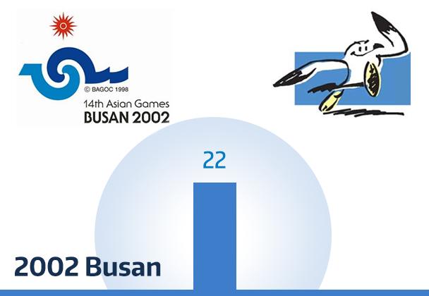 games Busan asian